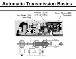 اساس کار انتقال حرکت اتوماتیک